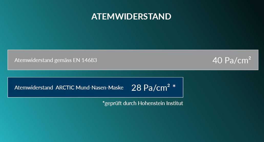 ARCTIC Mund-Nasen-Maske Tabelle Atemwiderstand