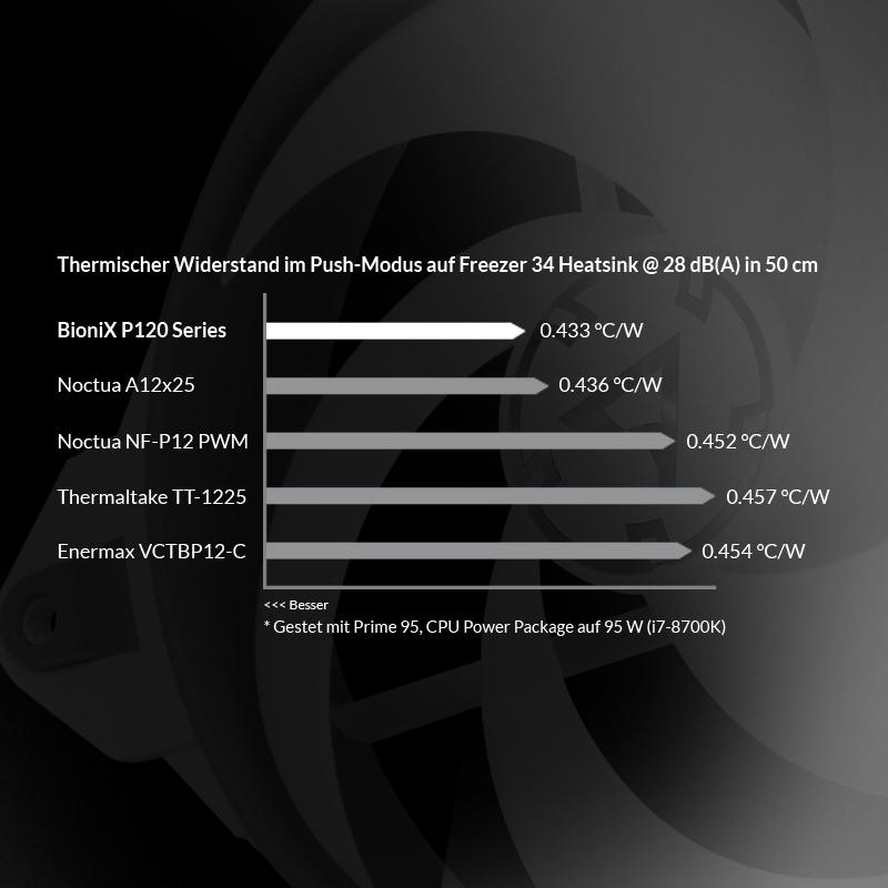 BioniX_P120_GRW02_DE