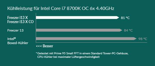 ARCTIC Freezer i13 X & i13 X CO Kühlleistung