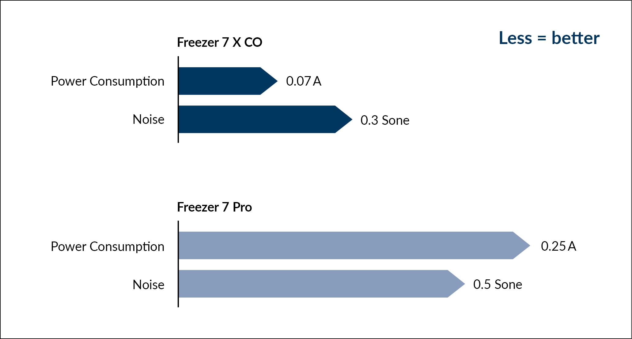 F12_Less_better_CO_EN