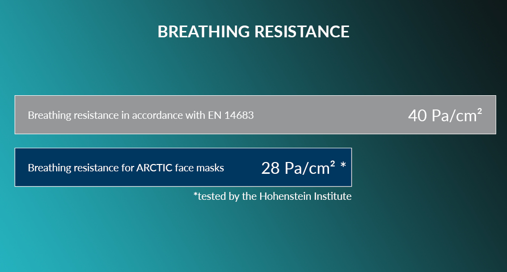 ARCTIC Face Mask Table Breathing Resistance